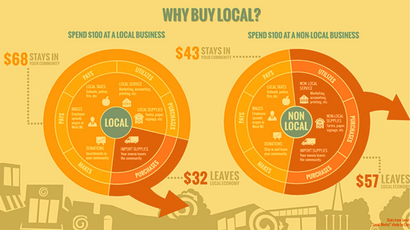 Chart showing that 68% of funds stay in the community when you buy local, compared to 43% when you do not